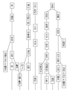自民党派閥変遷の略図前編