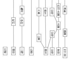 自民党派閥変遷の略図後編